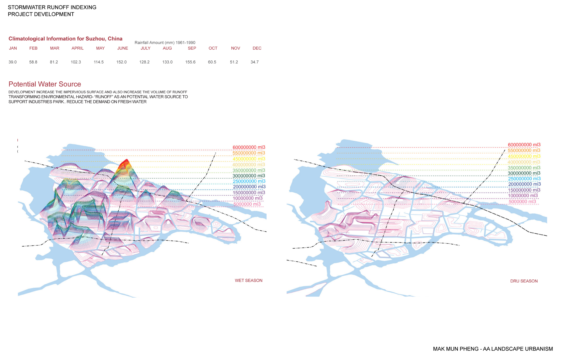 Projects Review 2010 - Landscape Urbanism - Mak Mun Pheng